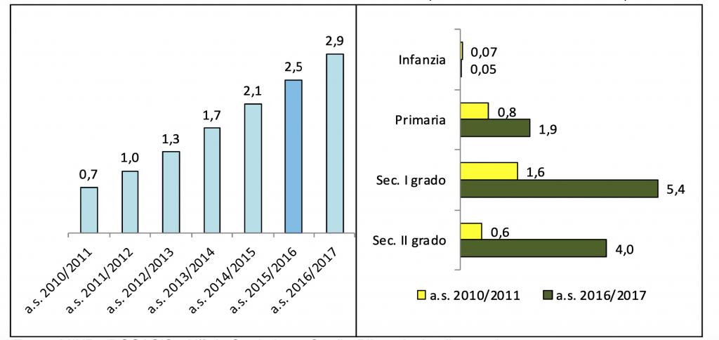 dati dislessia DSA italia alunni scuola