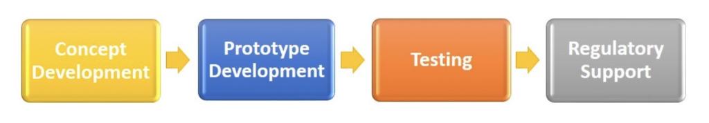 sviluppo validazione bio stampa 3d TS quality